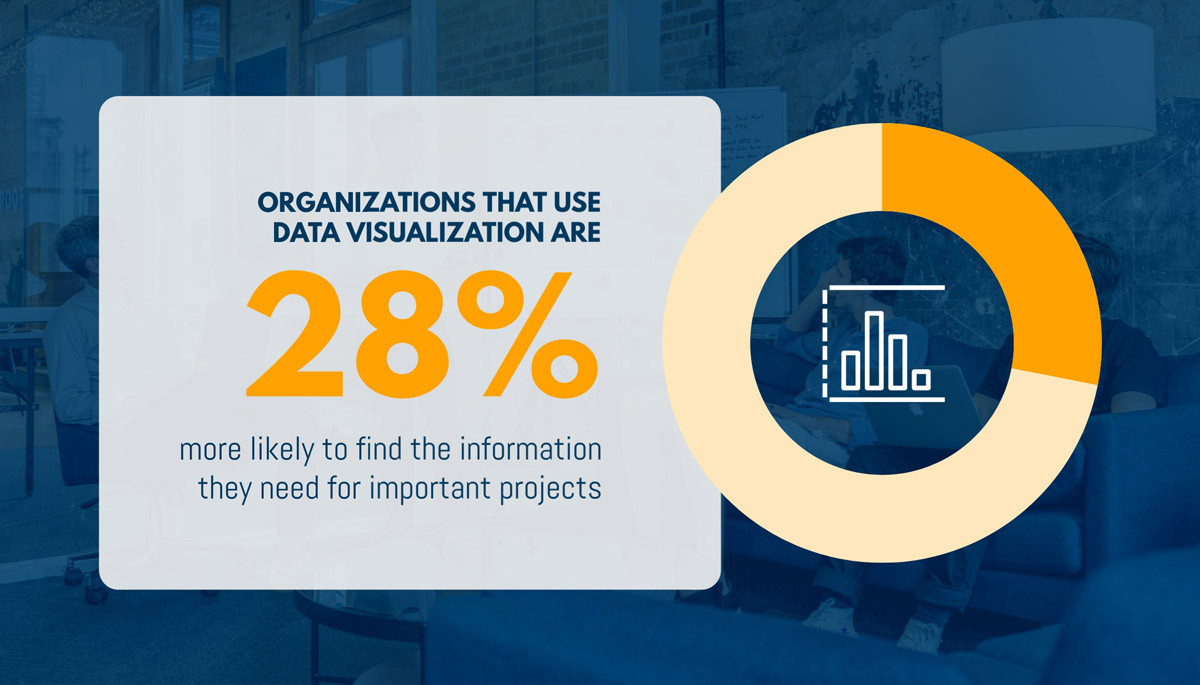 infographic statistics - 28% more likely to find information