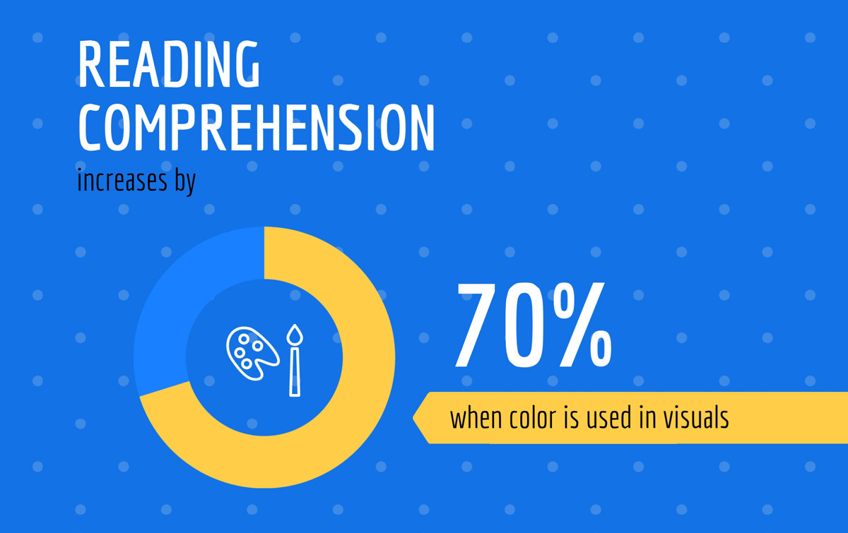 infographic statistics - 70% increase in reading comprehension