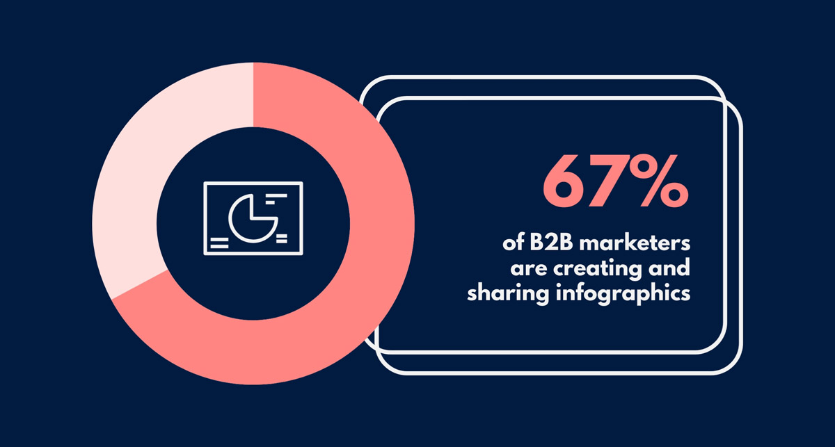 infographic statistics - 67% of b2b marketers create infographics