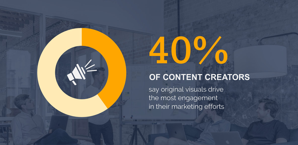 infographic statistics - 40% of content creators say images drive the most engagement
