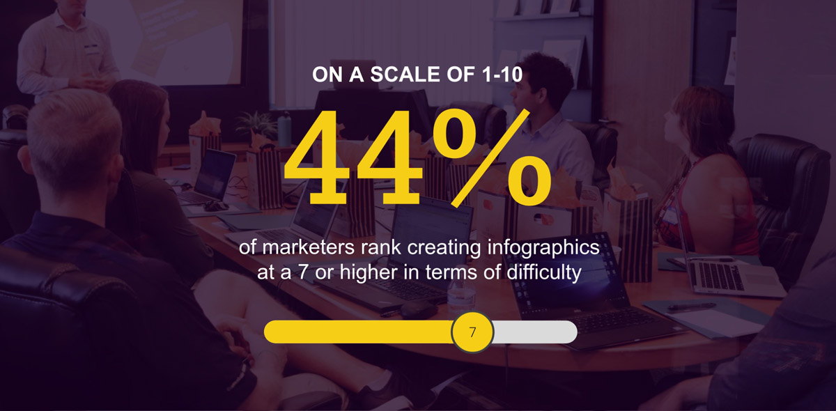 infographic statistics - 40% of marketers say creating infographics has 7/10 difficulty