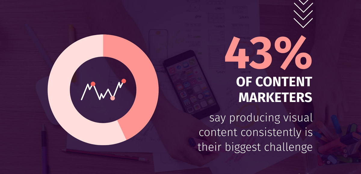 infographic statistics - 43% of content marketers