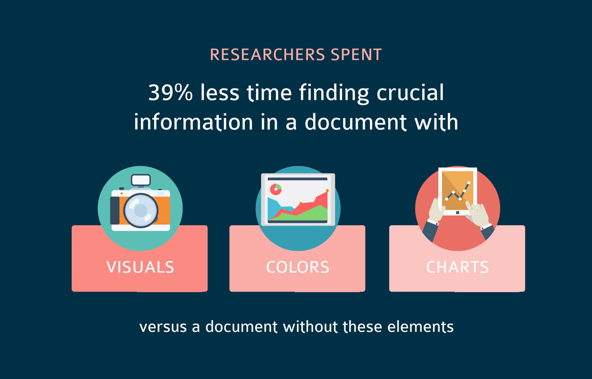 infographic statistics - researchers spend 39% less time finding information