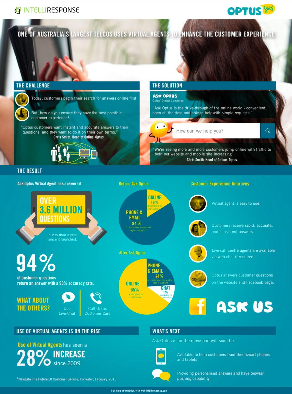 case study infographic - optus example