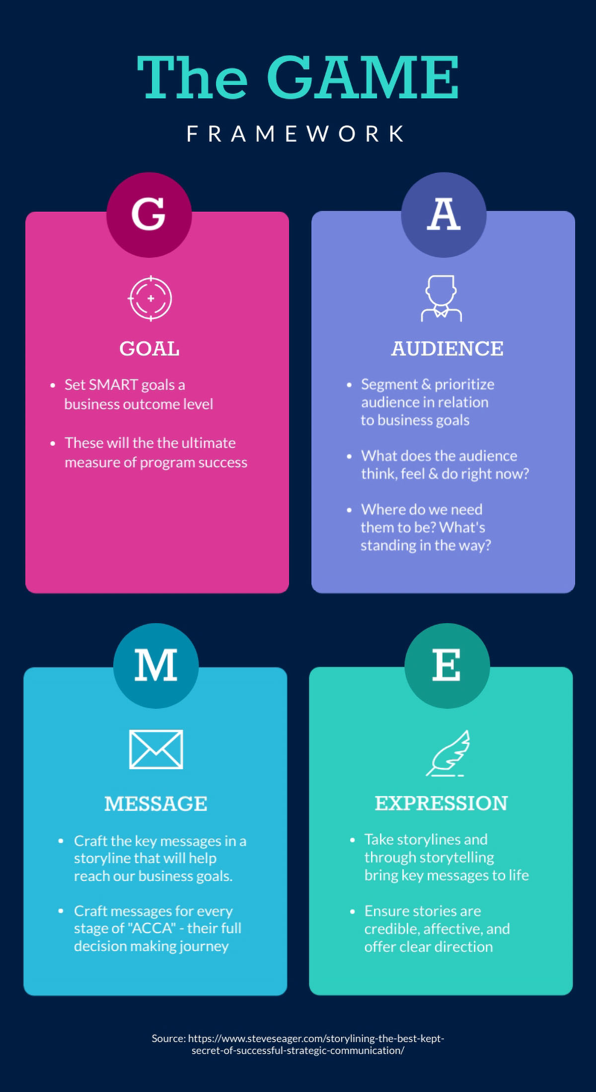 marketing presentation - game framework infographic