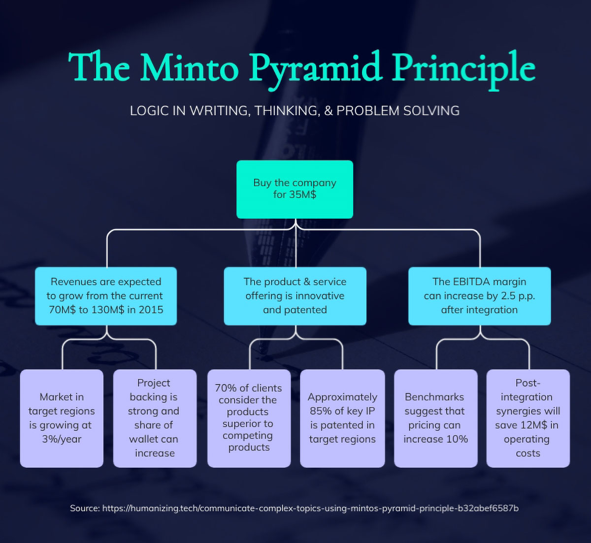 marketing presentation - the minto pyramid principle