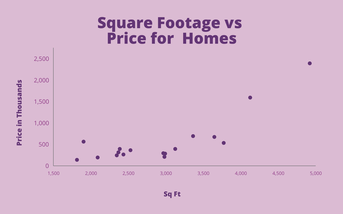 scatter plot - square footage vs home price