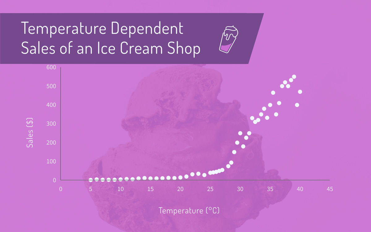 scatter plot - ice cream shop sales vs temperature