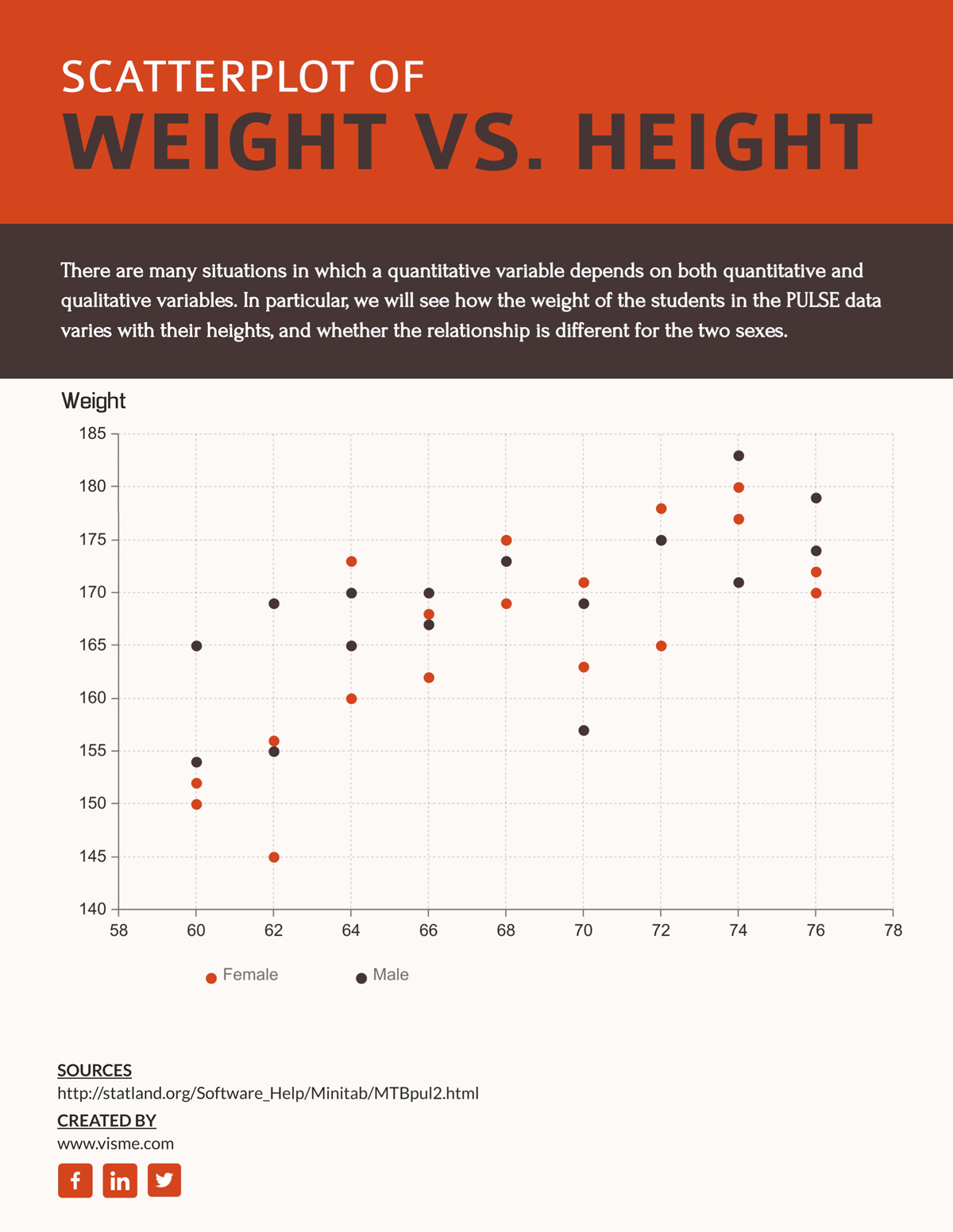 scatter plot - height vs weight