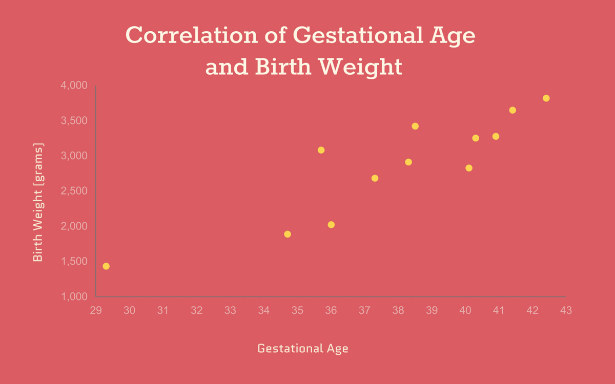 scatter plot - gestational age vs birth weight