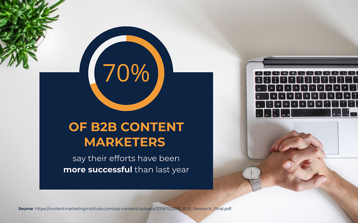 content marketing statistics - 70% of content marketers say their efforts have been more successful this year