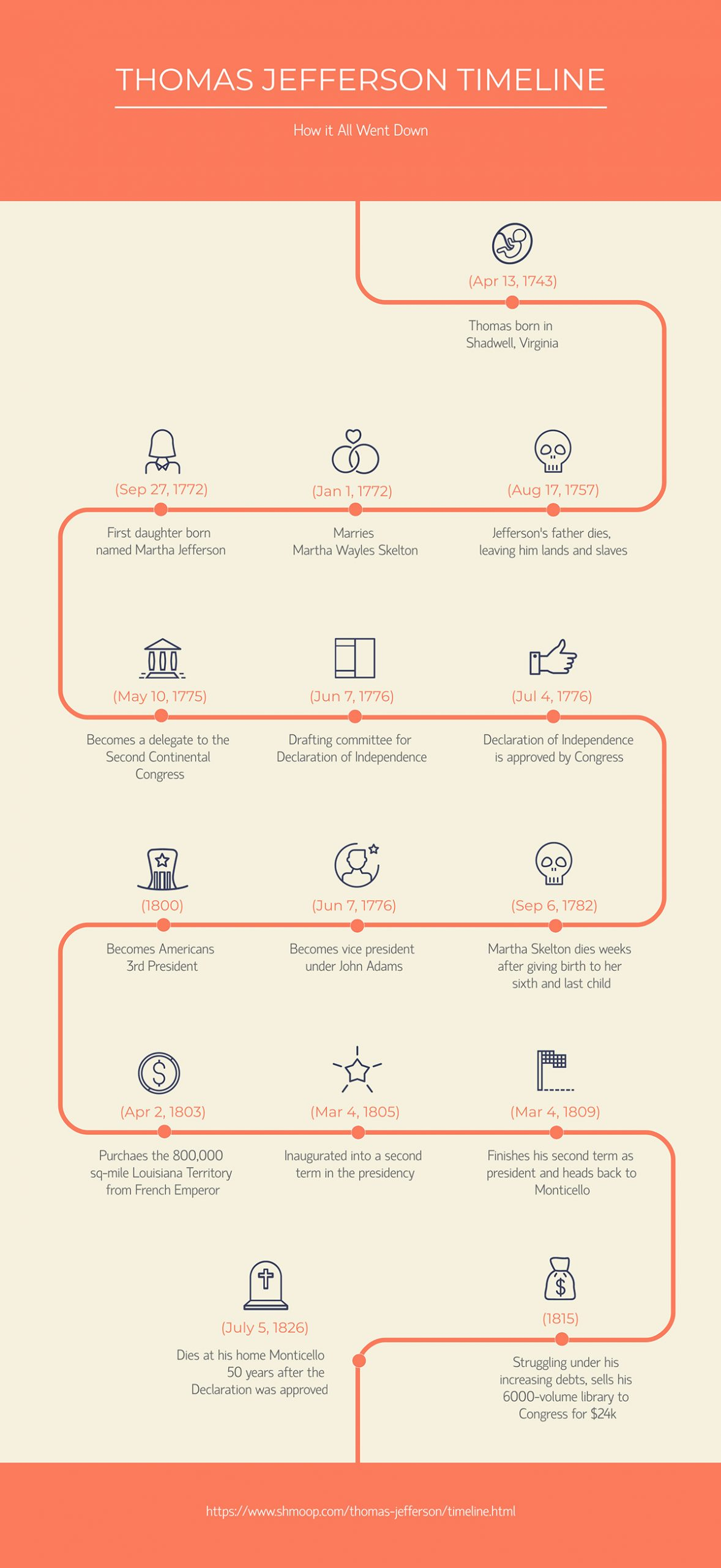 online teaching tools - history timeline infographic template