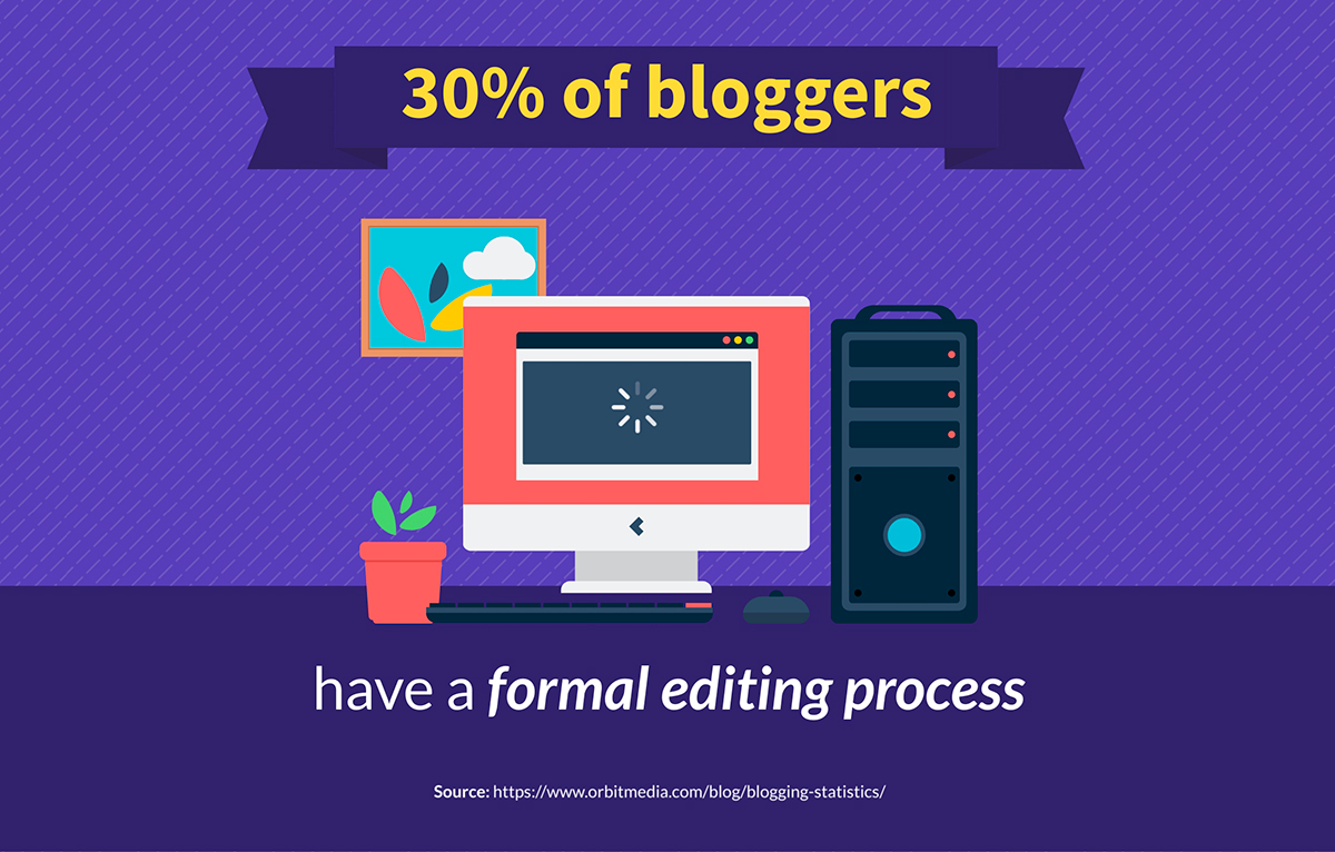 content marketing statistics - 30% of bloggers have a formal editing process