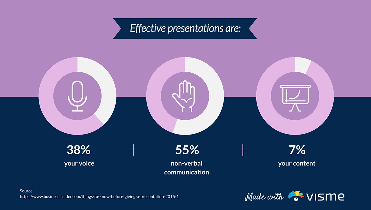 presentation statistics - what makes an effective presentation