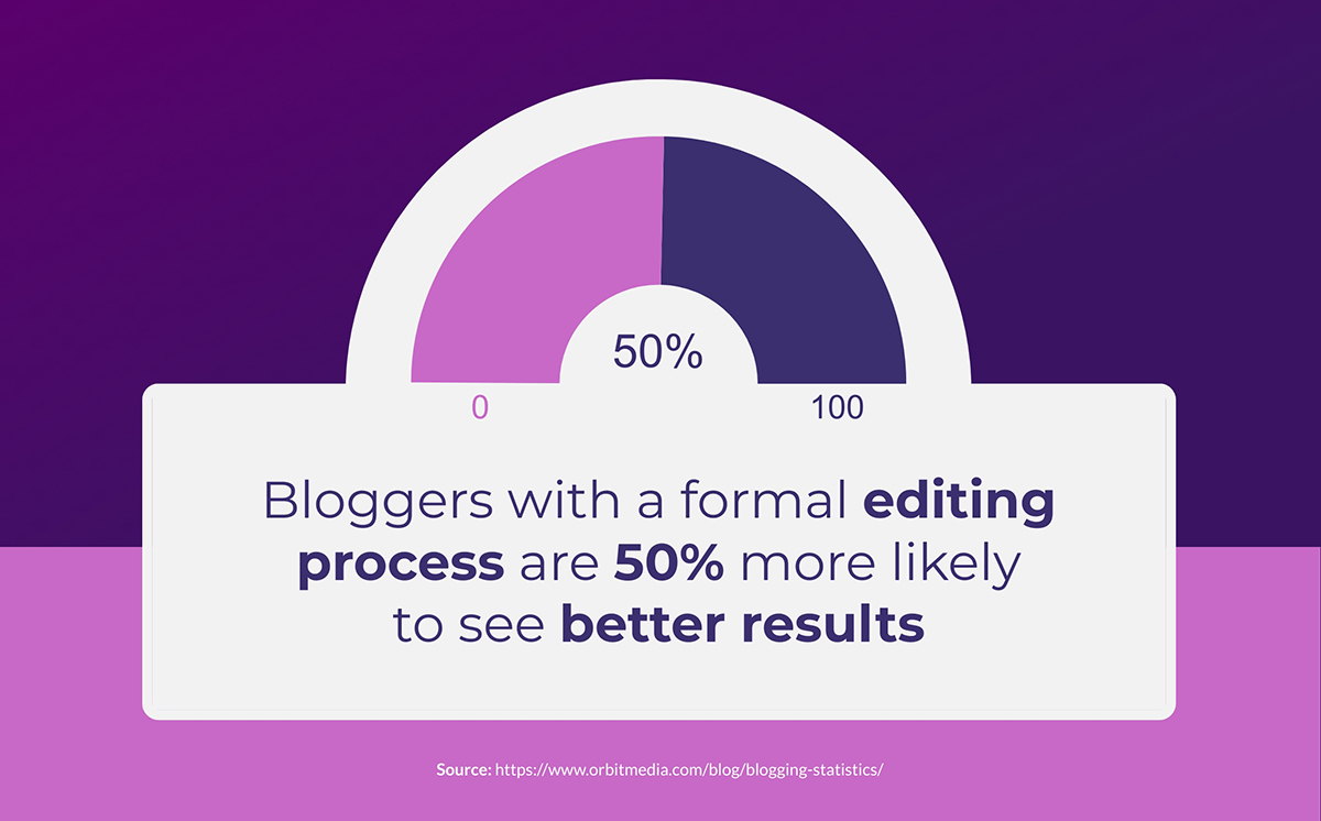 content marketing statistics - Bloggers with a formal editing process are 50% more likely to see better results