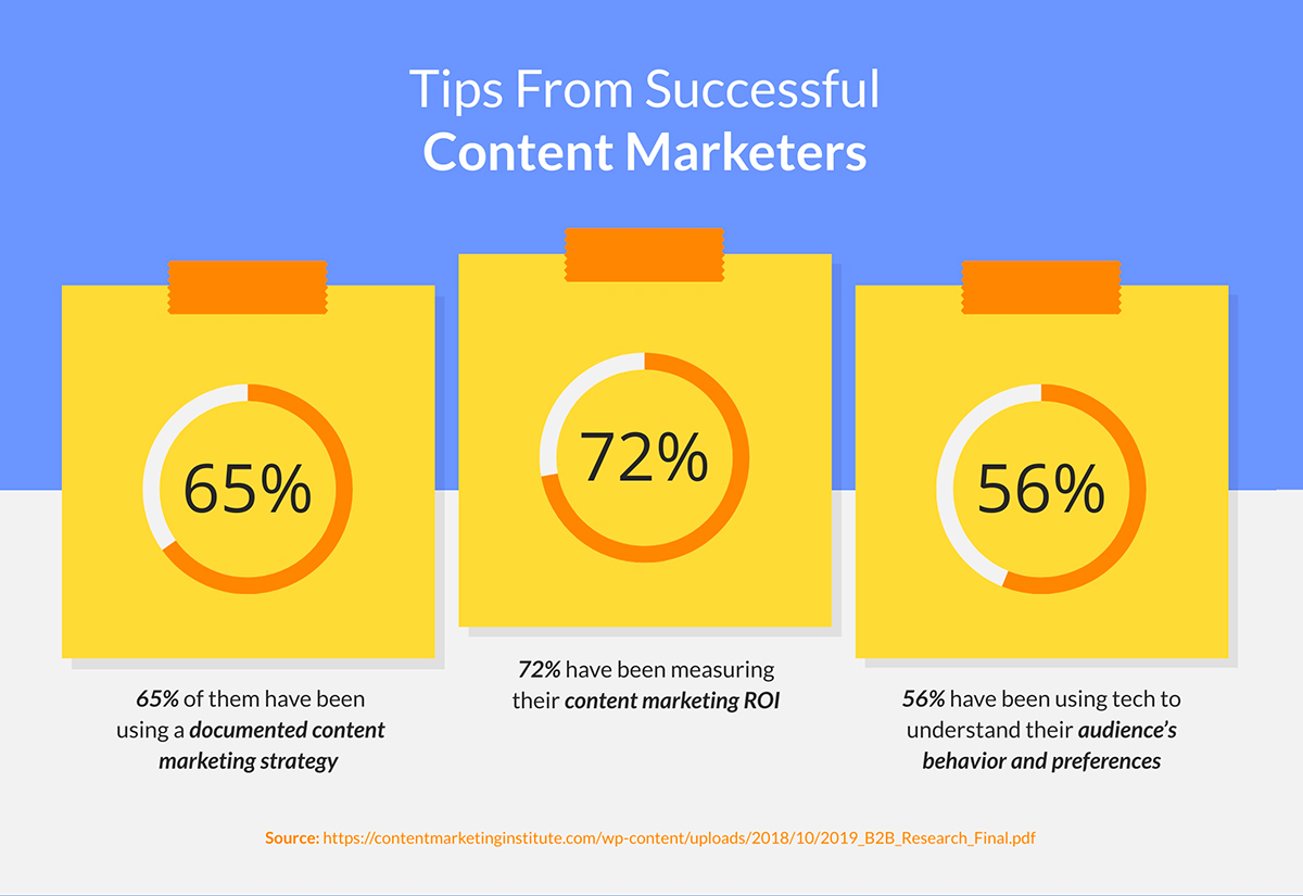 content marketing statistics - processes from successful content marketers