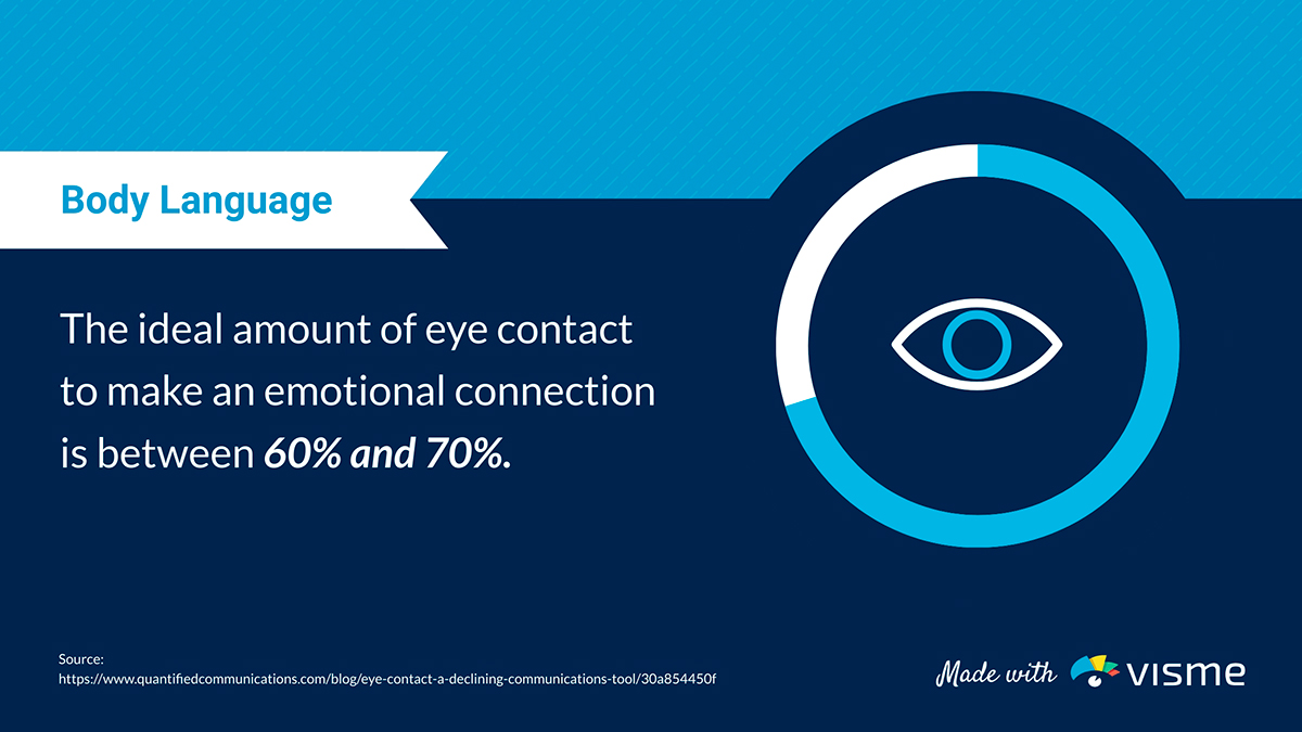 presentation statistics - ideal eye contact between 60 to 70 percent