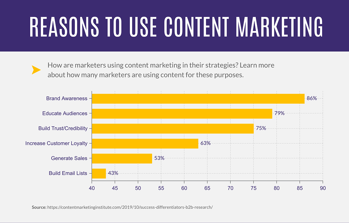 content marketing statistics - reasons to use content marketing