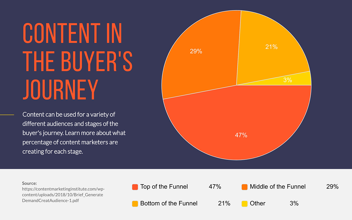 content marketing statistics - content in the buyer's journey