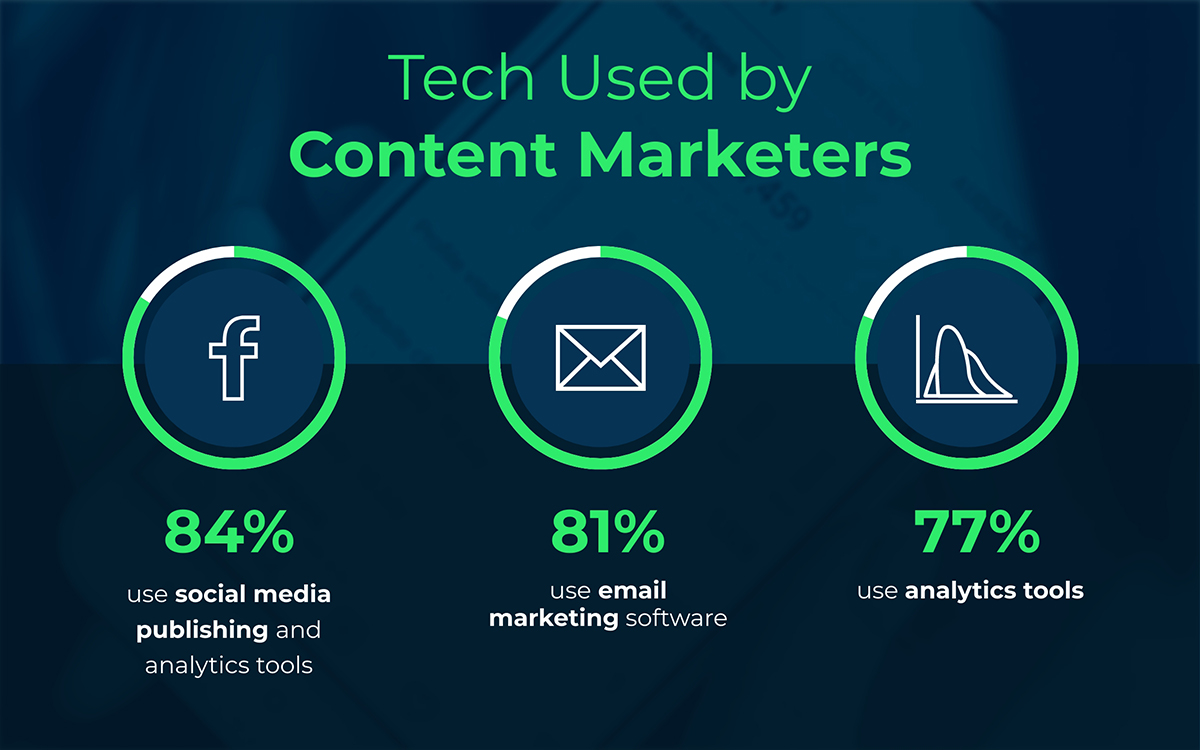 content marketing statistics - tech used by content marketers