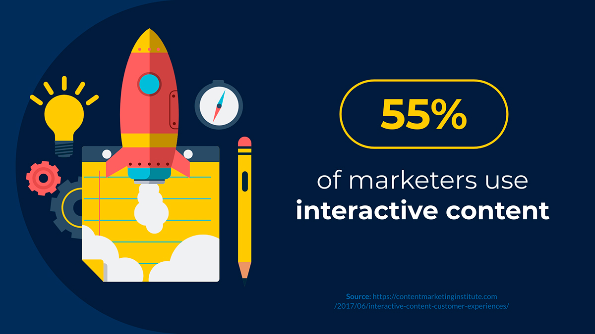 content marketing statistics - 55% of marketers use interactive content