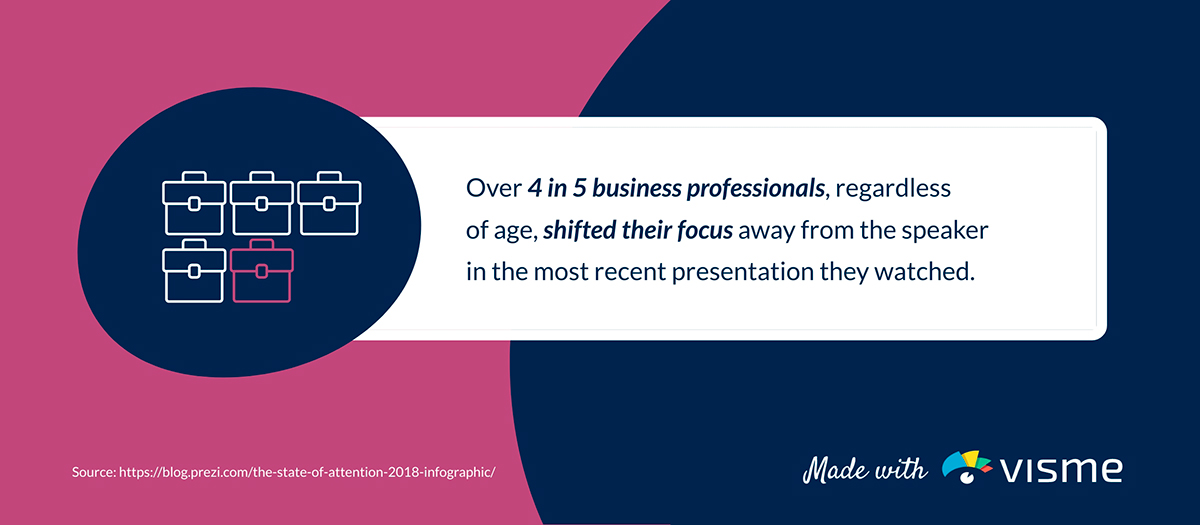 presentation statistics - 4 in 5 business professionals shift focus away