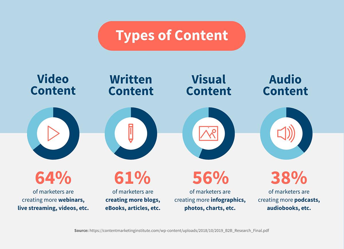 content marketing statistics - types of content