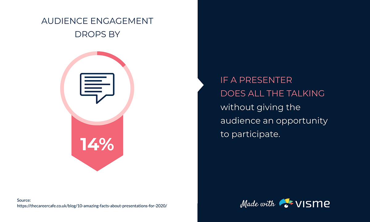 presentation statistics - when presenter does all the talking audience engagement drops by 14%