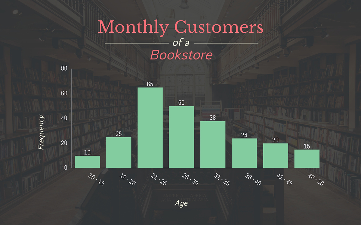 histogram - bookstore customers template