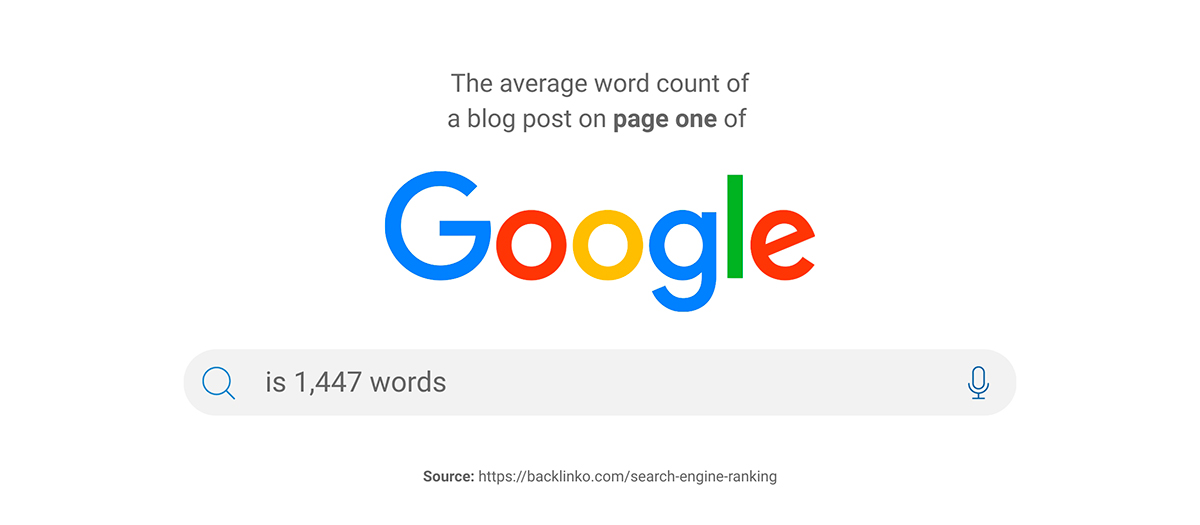 content marketing statistics - The average word count of a blog post on page one of Google is 1,447 words
