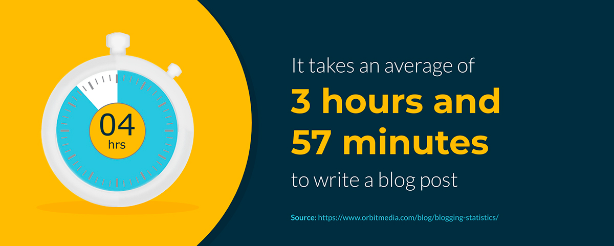 content marketing statistics - It takes an average of 3 hours and 57 minutes to write a blog post