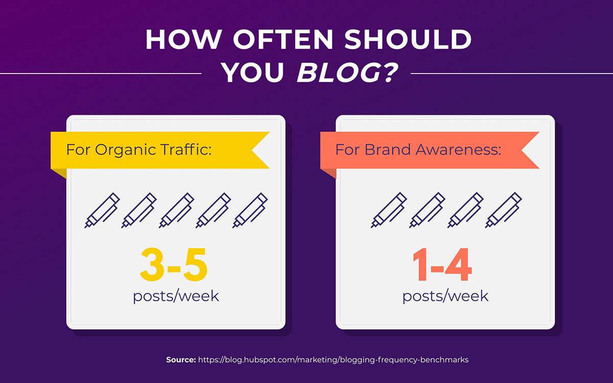 content marketing statistics - how often should you blog