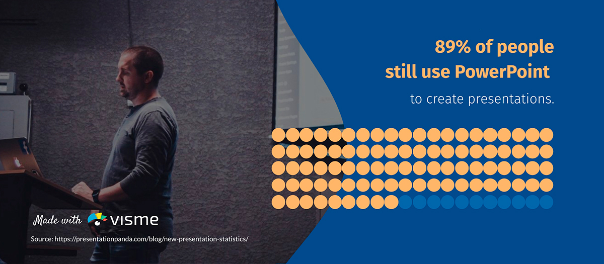 presentation statistics - 89% of people use powerpoint