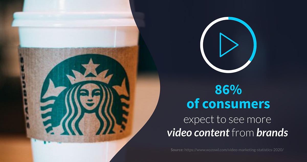 content marketing statistics - 86% of consumers expect to see more video content from brands
