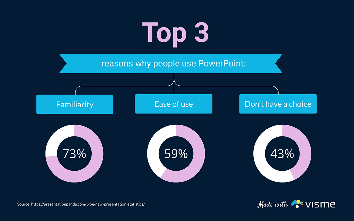 presentation statistics - top three reasons for using powerpoint