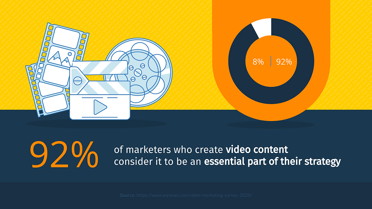 content marketing statistics - 92% of marketers who create video content consider it to be an essential part of their strategy