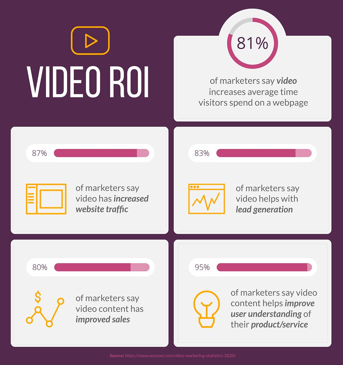 content marketing statistics - video roi