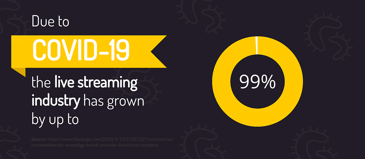 content marketing statistics - Due to COVID-19, the live streaming industry has grown by up to 99%