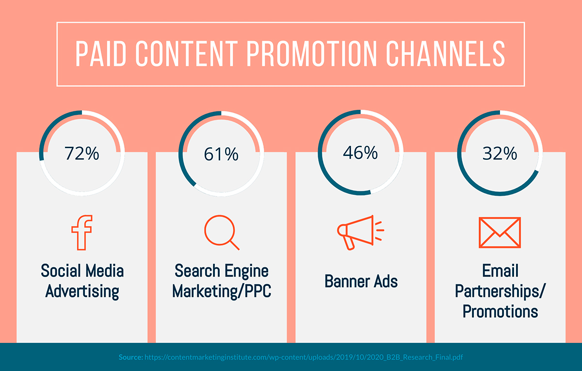 content marketing statistics - paid promotion channels