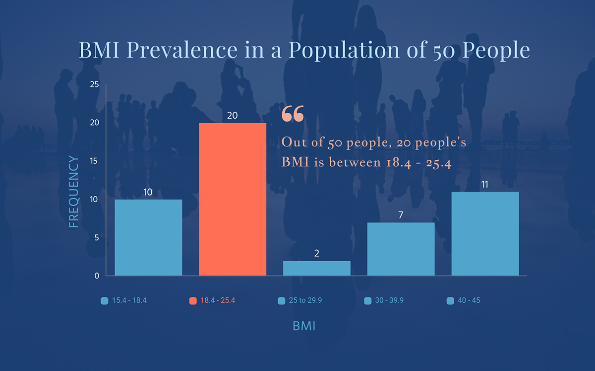 histogram - bmi prevalence template