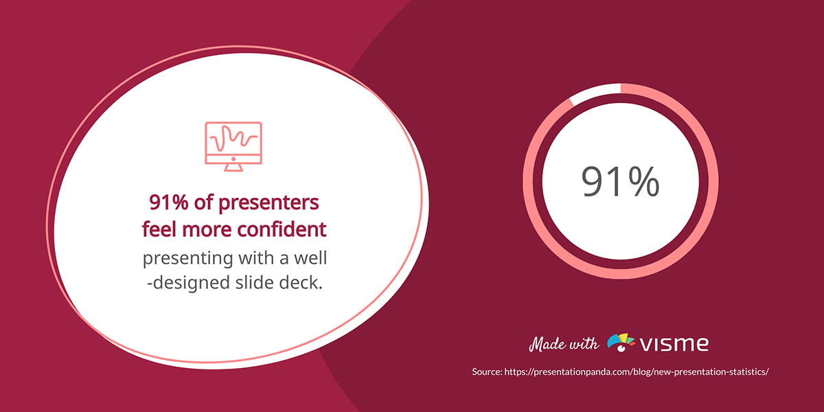 presentation statistics - 91% presenters well designed slide deck confident