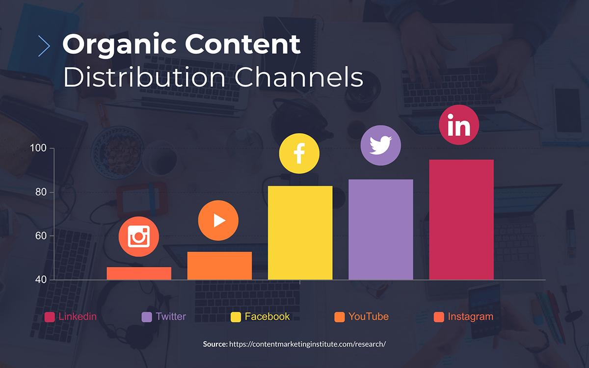 content marketing statistics - organic distribution channels