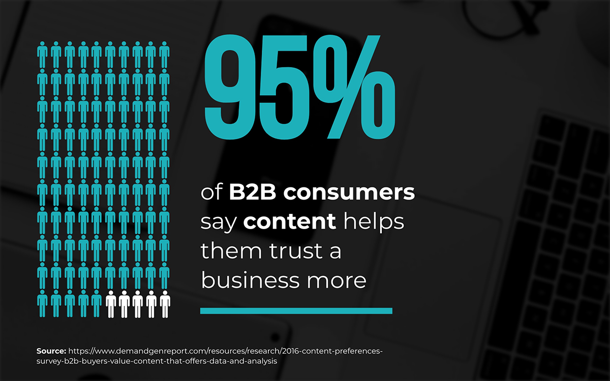 content marketing statistics - 95% of B2B consumers say content helps them trust a business more