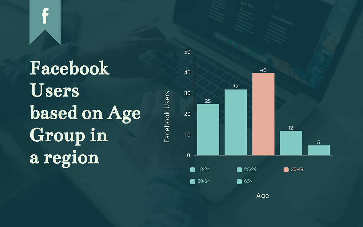 histogram - facebook users by age