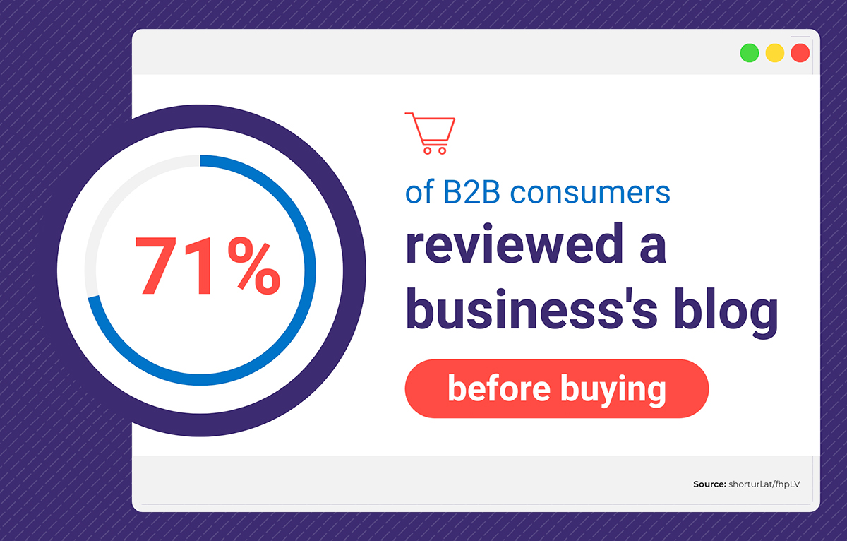 content marketing statistics - 71% of B2B consumers reviewed a business's blog before buying
