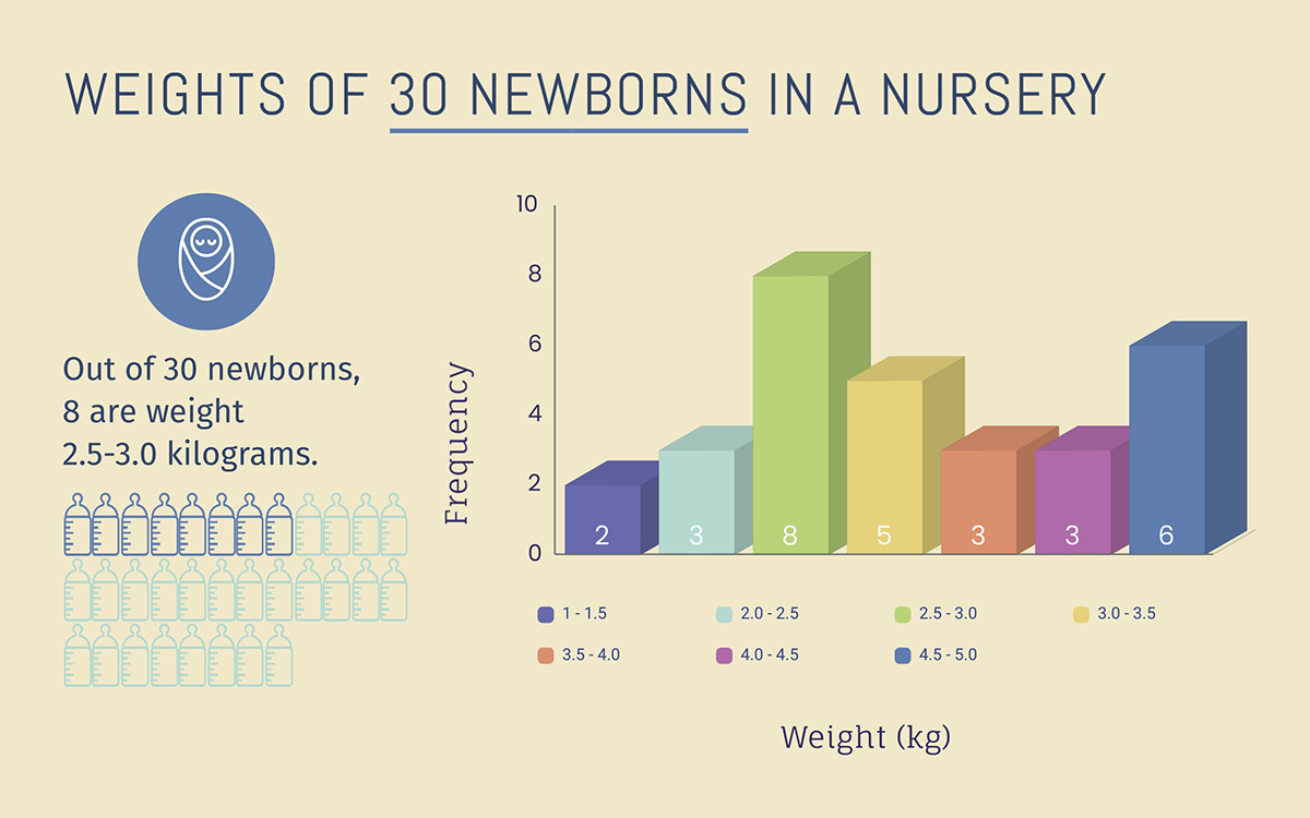 histogram - weights of newborns