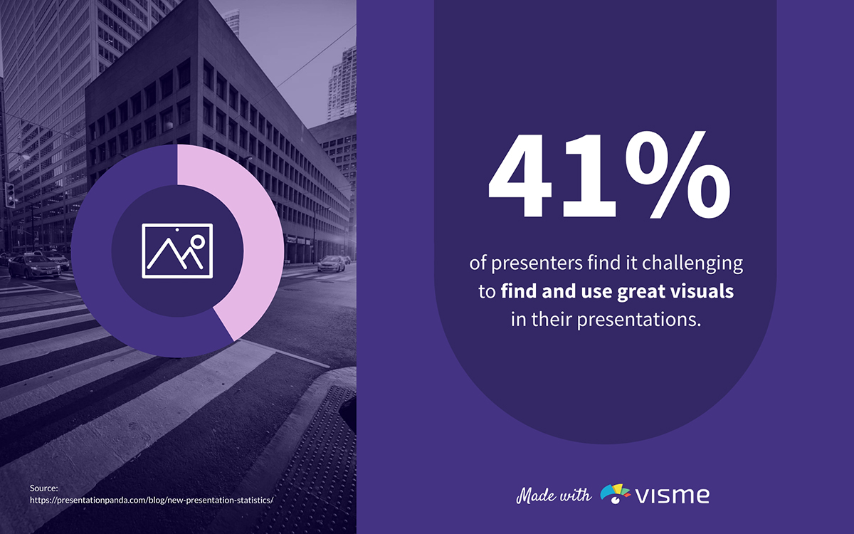 presentation statistics - 41% of presenters face difficulty finding and using visuals