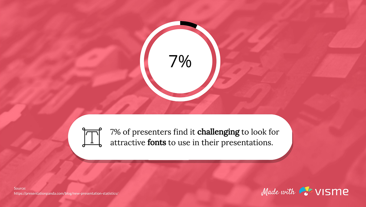 presentation statistics - 7% of presenters face difficulty finding attractive fonts