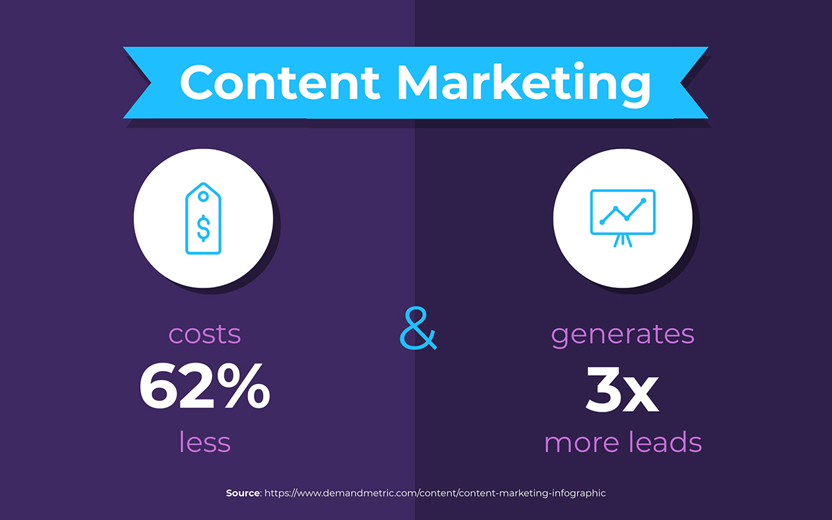 content marketing statistics - content marketing costs less and generates more leads