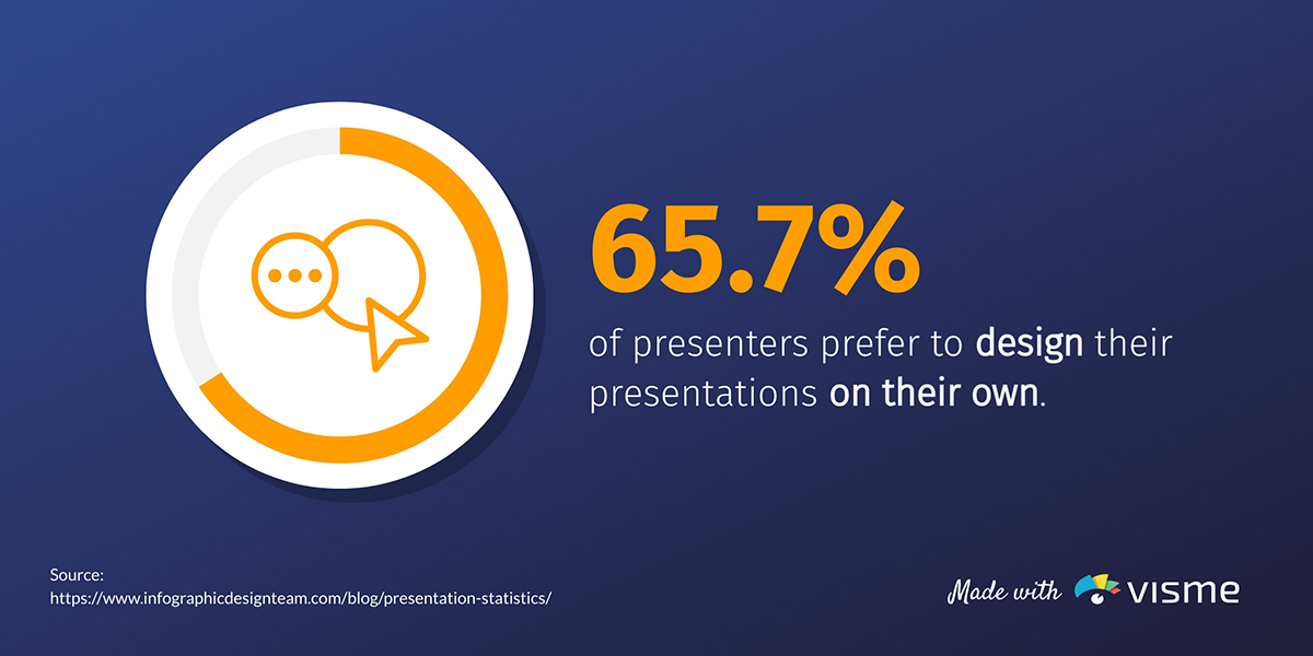 presentation statistics - 65.7% of presenters prefer to design presentations on their own